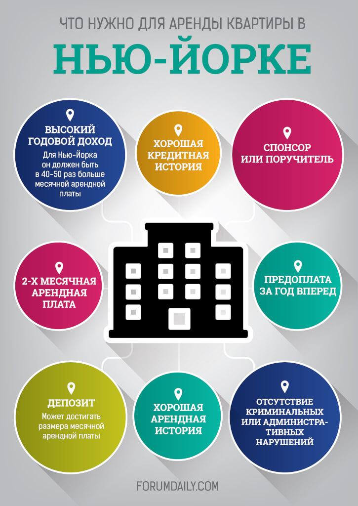 Инфографика Александра Шатова для «Форума»