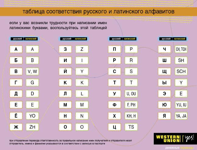 русские буквы таблица mysql