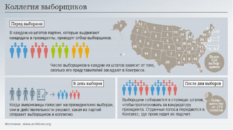 выборы выборщиков в сша опыт