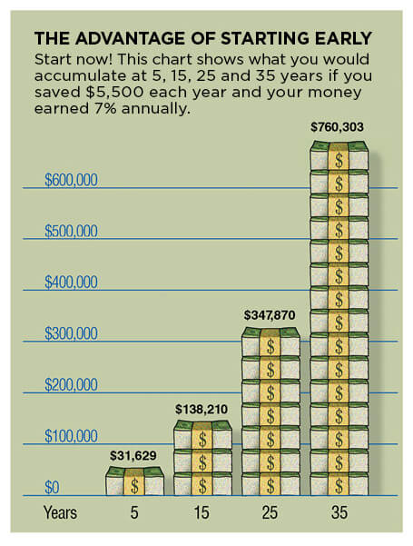 Преимущества раннего старта. Начните сейчас! Этот график показывает, сколько вы отложите денег за 5, 15, 25 и 35 лет, если будете откладывать 5,500 долларов в год под 7% годовых. Фото: United States Department of Labor
