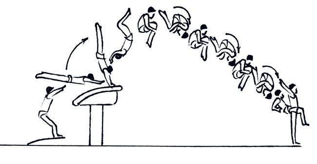 Схема прыжка Радивилова Схема: Международная федерация гимнастики