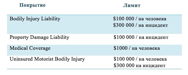 Пример лимитов страхового полиса в штате Калифорния