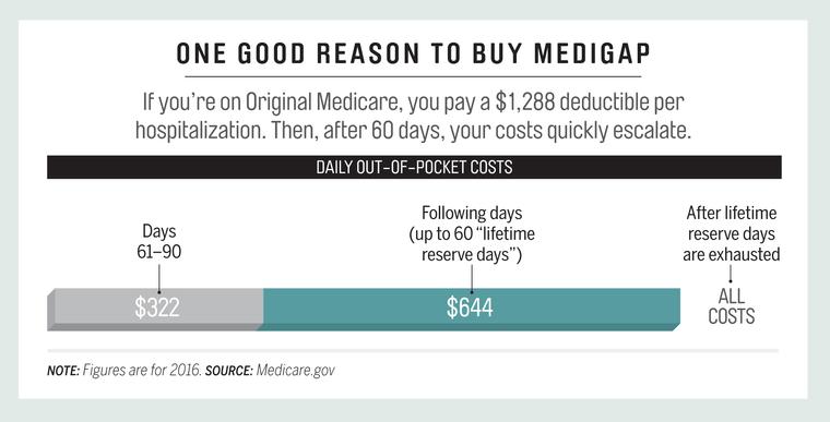 Почему стоит покупать Medigap: Если вы на Оригинальном Medicare, вы платите $1 288 франшизы за госпитализацию. Через 60 дней ваши затраты становятся еще больше. Диаграмма показывает ежедневные затраты из вашего кармана: за дни от 61 по 90 - $322; до 60 «резервных дней на остаток жизни» - $644; после использования резервных дней – все затраты полностью. Цифры указаны на 2016 год. Источник: Medicare.gov