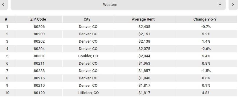 Аренда квартиры в америке цены продам дом в дубае