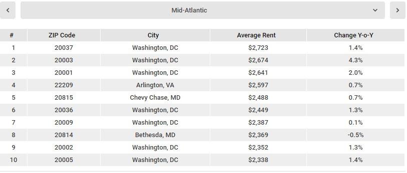 Стоимость жилья сша недорогая недвижимость в оаэ цены