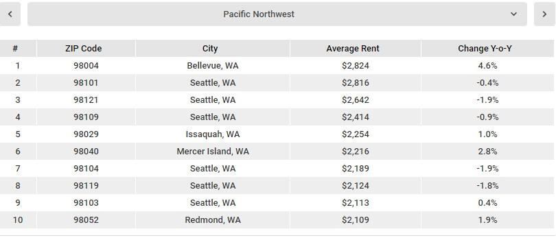 аренда квартиры в америке цены